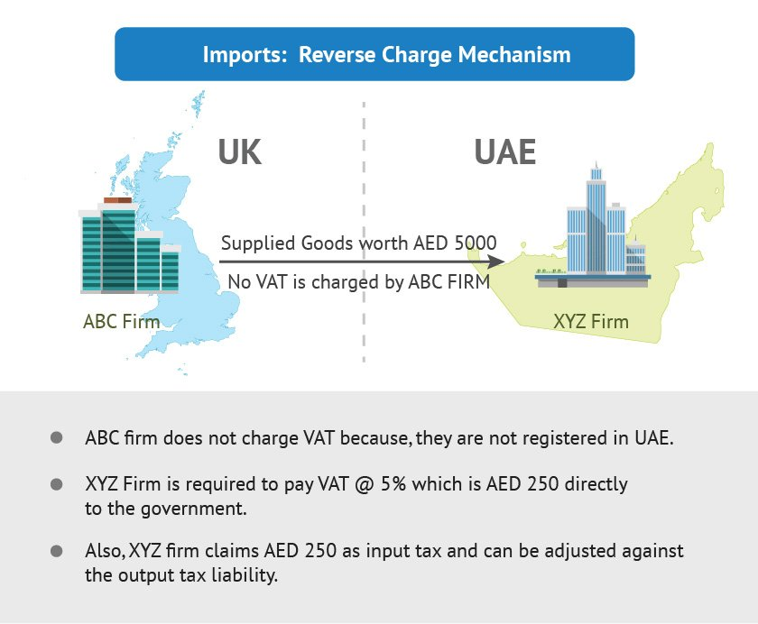 Reverse Charge Mechanism in UAE VAT